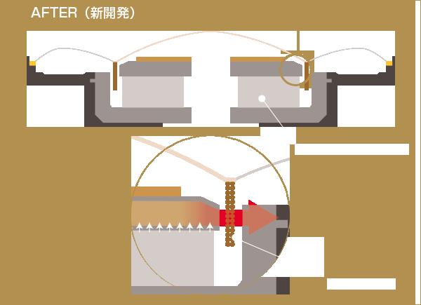 AFTER (New development)